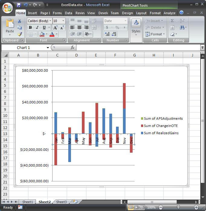 Charted Pivot Table Data